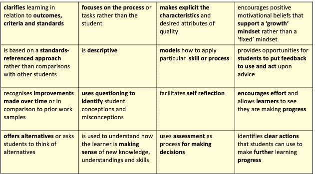 table showing the reporting progressions
